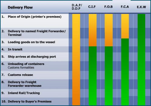 named forwarders port